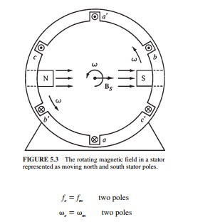AC MACHINE FUNDAMENTALS:THE ROTATING MAGNETIC FIELD ...