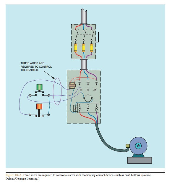 Basic control circuits:Three-Wire Control Circuits | electric equipment | With Start Stop Switch Wiring Diagram Aux Contacts |  | machineryequipmentonline.com