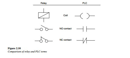 Devices  Symbols  And Circuits Reading And Understanding Ladder Logic
