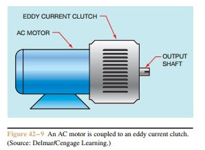 Variable voltage and magnetic clutches eddy current for Eddy current motor speed control