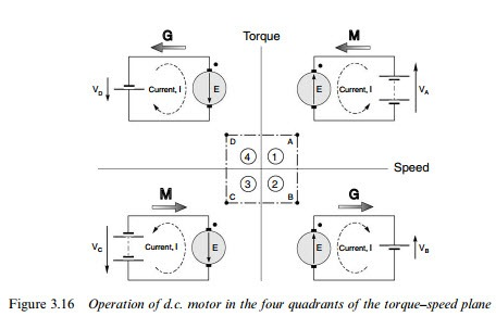 remote speed control of dc motor by android applications pdf