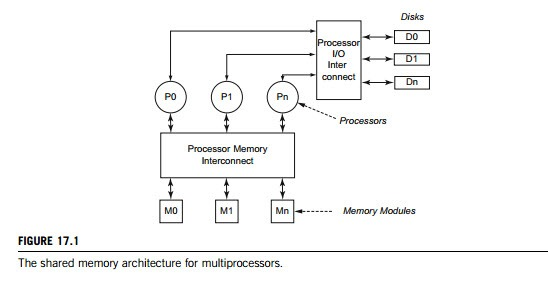 distributed operating systems multiprocessor operating systems