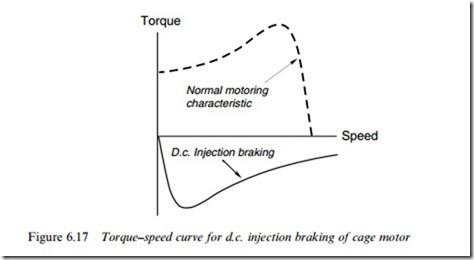 braking of induction motor pdf