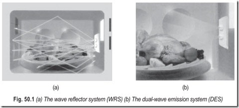 Fig. 50.1 (a) The wave reflector system (WRS) (b) The dual-wave emission system (DES)