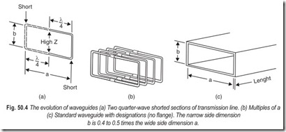 Fig. 50.4 The evolution of waveguides (a) Two quarter-wave shorted sections of transmission line. (b) Multiples of a  (c) Standard waveguide with desi