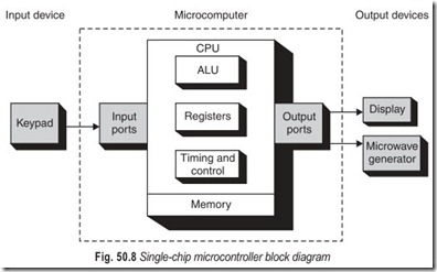 Fig. 50.8 Single-chip microcontroller block diagram