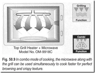 Fig. 50.9 In combo mode of cooking, the microwave along with