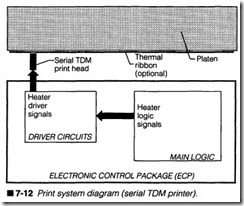 7-12  Print system diagram (serial TOM printer).