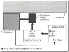 7-15  Print system diagram, ink jet printer.