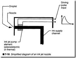 7-16  Simplified diagram of an ink jet nozzle.