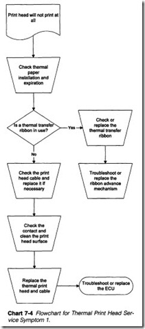 Chart 7-4  Flowchart for  Thermal Print Head Service Symptom 1.