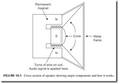 FIGURE 10.1           Cross-section of speaker showing major components and how it works.
