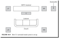 FIGURE 10.9           How 5.1 surround sound system is set up.