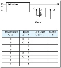 A sequential circuit