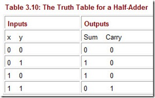 Table 3.10 The Truth Table for a Half Adder