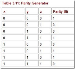 Table 3.11 Parity Generator