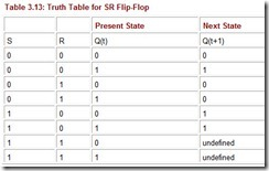 Table 3.13 Truth Table for SR Flip Flop