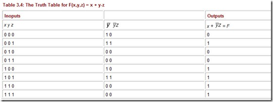 Table 3.4The Truth Table for