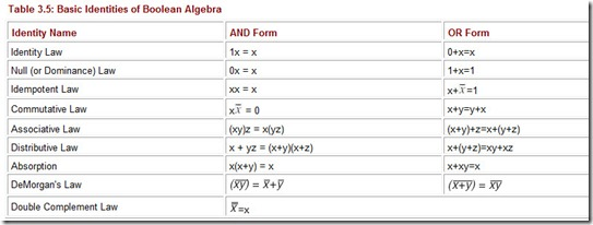 Table 3.5 Basic Identities of Boolean Algebra