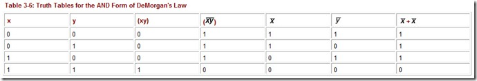 Table 3.6 Truth Tables for the AND Form of DeMorgan's Law
