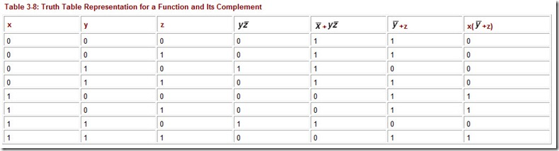 Table 3.8 Truth Table Representation for a Function and Its Complement