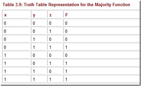 Table 3.9 Truth Table Representation for the Majority Function