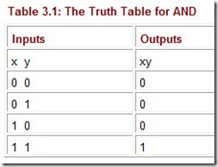 The Truth Table for AND