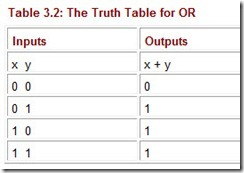 The Truth Table for OR
