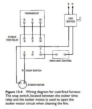 coal furnace wiring simple wiring diagram coal furnaces wood furnaces and multi fuel furnaces electrical a light switch wiring coal furnace wiring