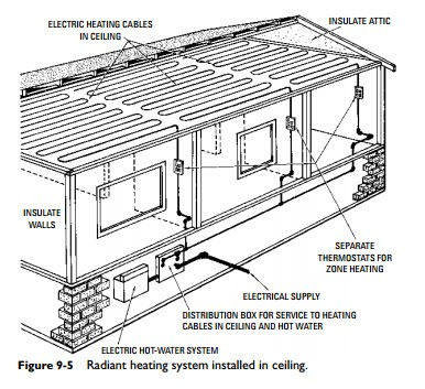 Electric Heating Systems Radiant Heating Systems