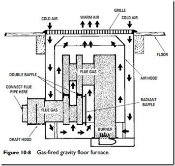 furnace fundamentals pipeless floor and wall furnaces