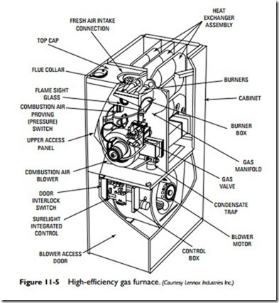 1995 Cadillac Deville Engine Diagram moreover Kelvin Home Electrical Wiring likewise Gas Furnaceshigh Efficiency Gas Furnaces And Intermittent Pilot Furnace moreover Oil Burner Pump Diagram moreover How Forced Air Systems Work. on basic hvac system diagram