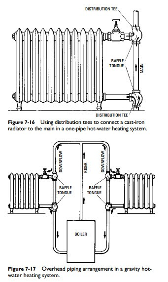 Hydronic Heating Systems:Gravity Hot-Water Heating Systems | hvac ...