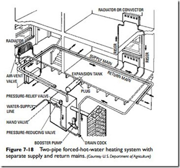 Hydronic Heating Systems:Forced-Hot-Water Heating Systems | hvac ...