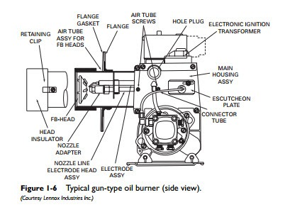 Oil Burnersconstruction Details on high temperature furnace