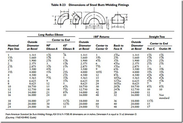 plumbing calculations pipe sizing  natural gas pipe sizing