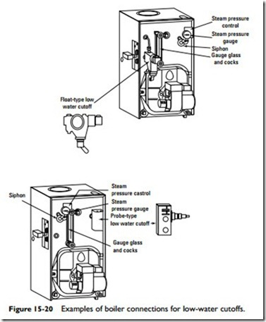 Steam and Hot-Water Space Heating Boilers:Steam Boiler Low-Water ...