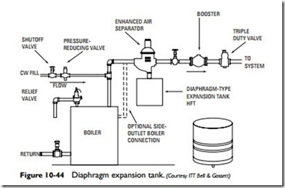 Steam And Hydronic Line Controls Diaphragm Expansion Tanks