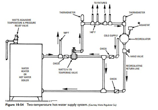 steam and hydronic line controls hot