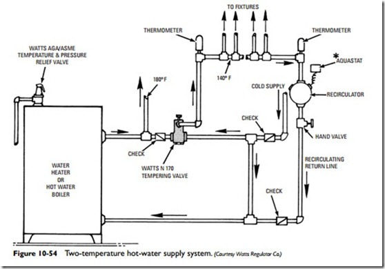 Steam And Hydronic Line Controls Hot Water Heating Control