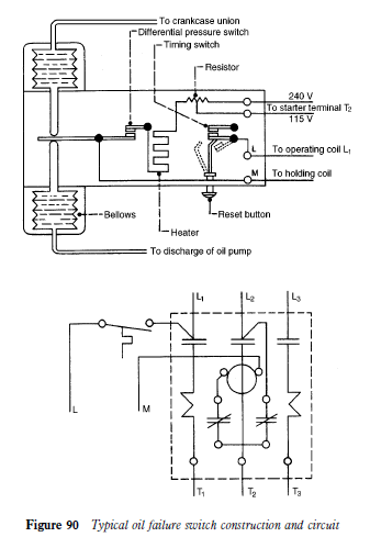 Other system components:Oil pressure failure switch | hvac machinerymachineryequipmentonline.com