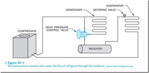 Ice Maker And Refrigeration Controls Condenser Flooding