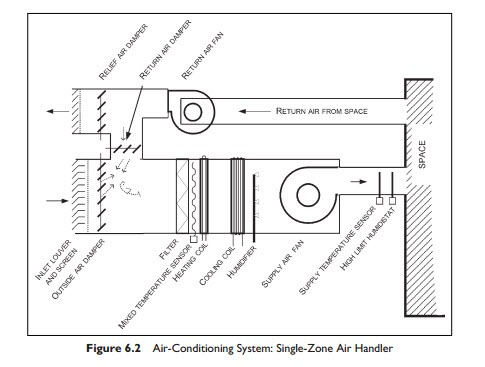 air handler diagram with Single Zone Air Handlers And Unitary Equipmentair Handling Unit  Ponents on Home Air Conditioner Refrigerant Line Diagram moreover True Refrigeration Schematics in addition Bard Heat Pump Wiring Diagram further Wiring Diagram Ac Split Lg additionally Aprilaire 600 Wiring Diagram.