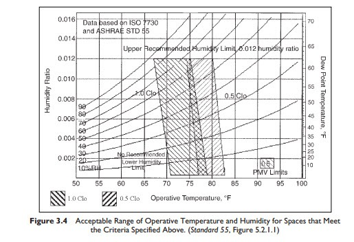 Thermal Comfort Conditions For Comfort Hvac Machinery